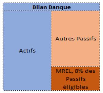 bilan banque