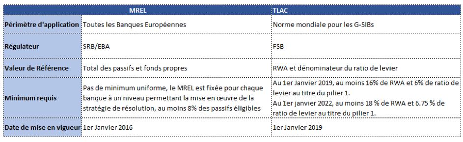 Tableau de comparaison MREL et TLAC