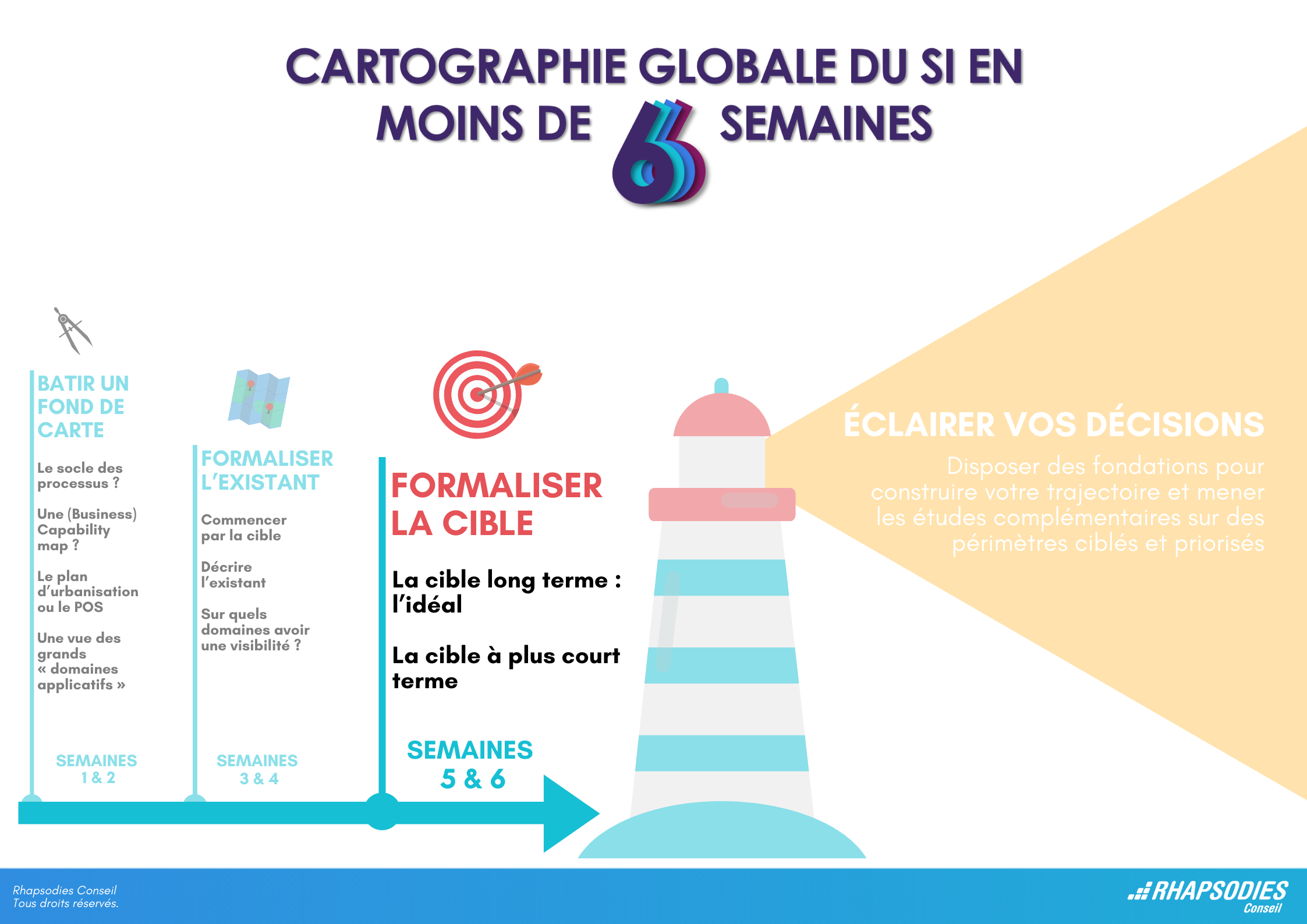 formaliser la cible_cartographie si