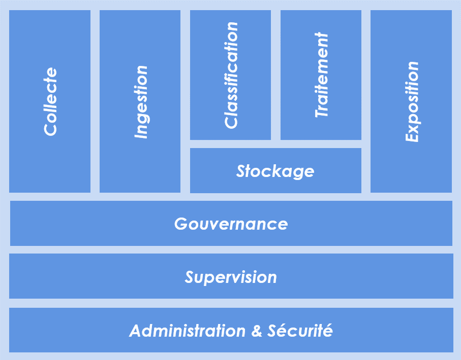 cadrer architecture data hub