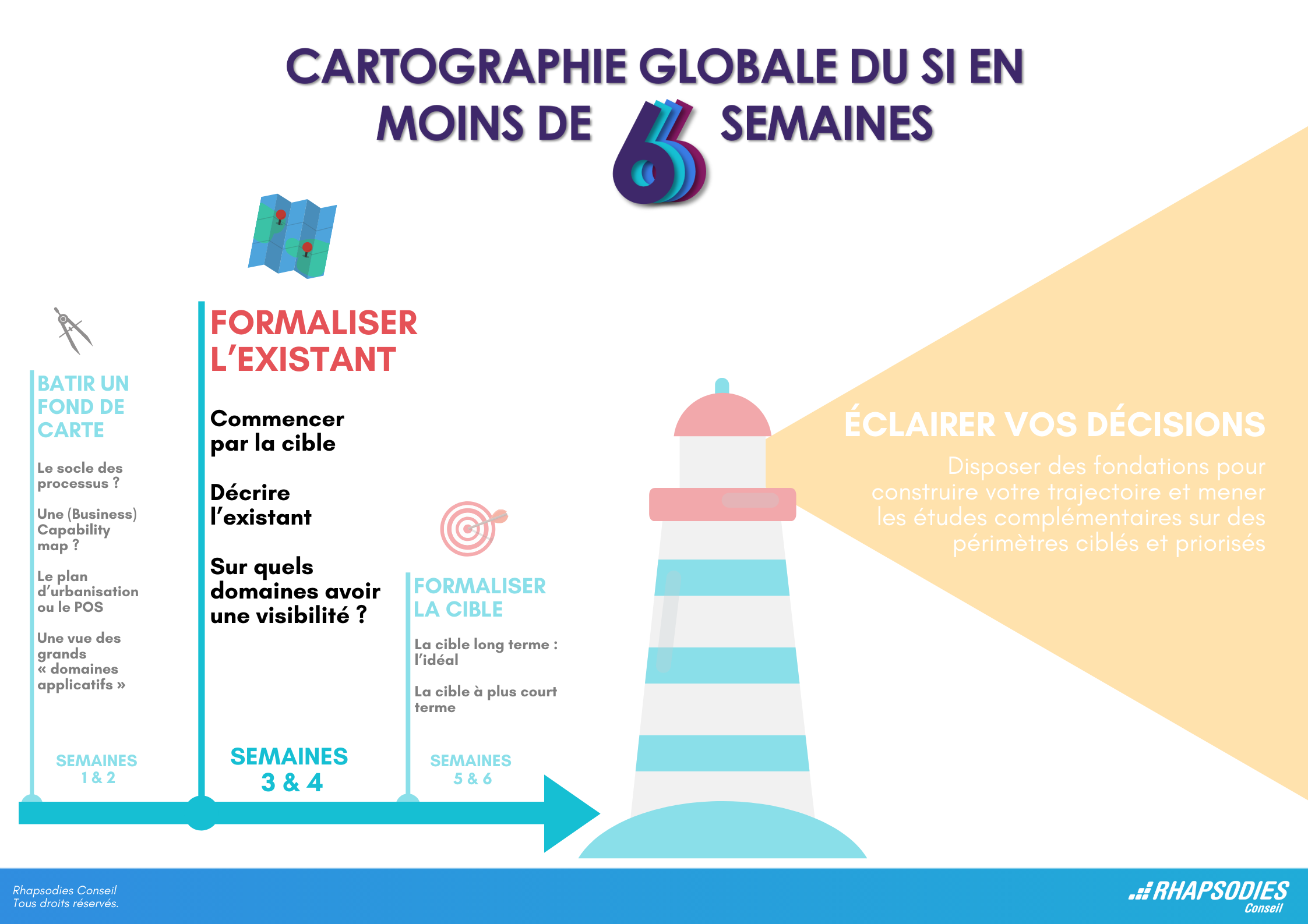 formaliser l'existant cartographie si