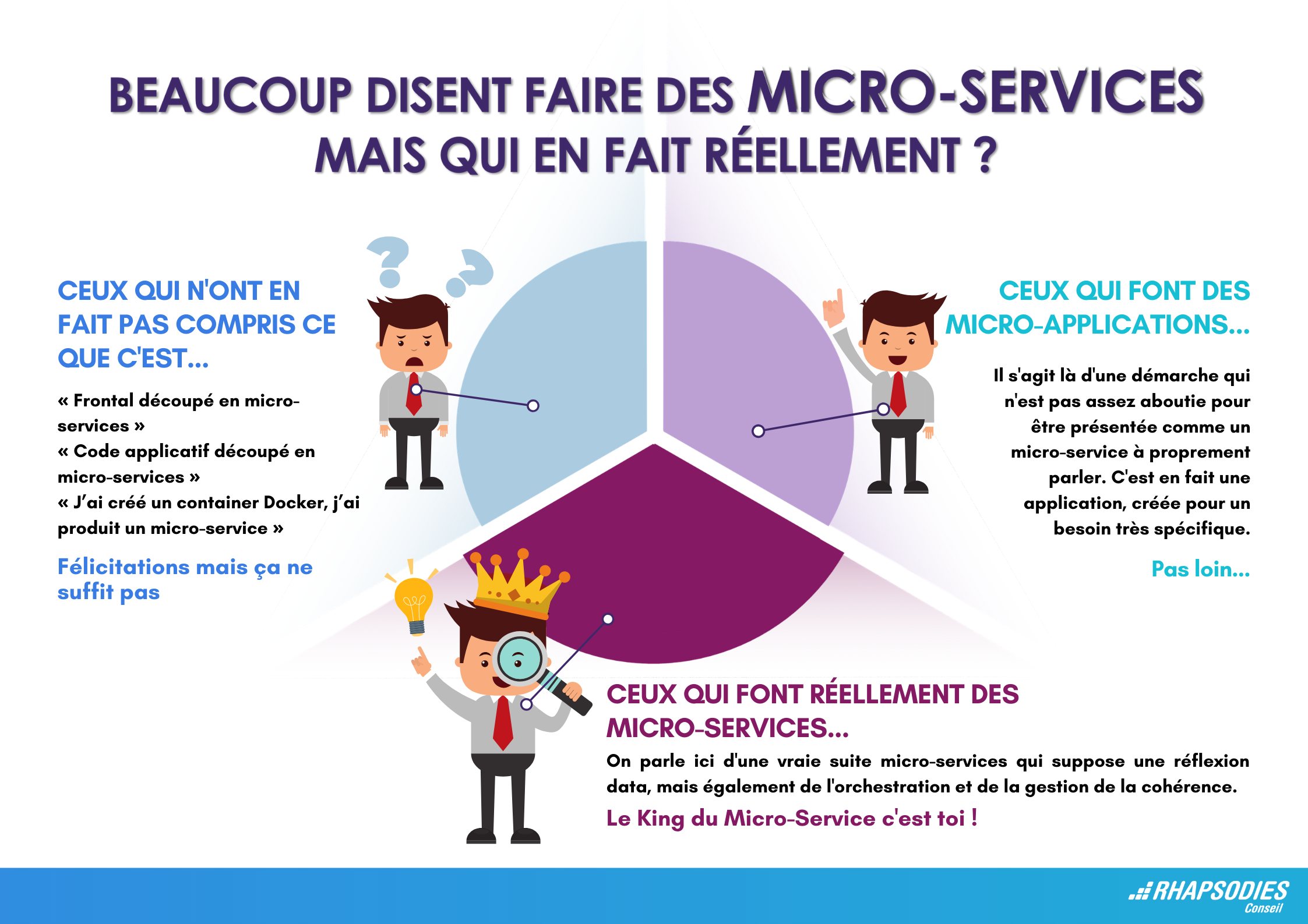 Infographie microservices