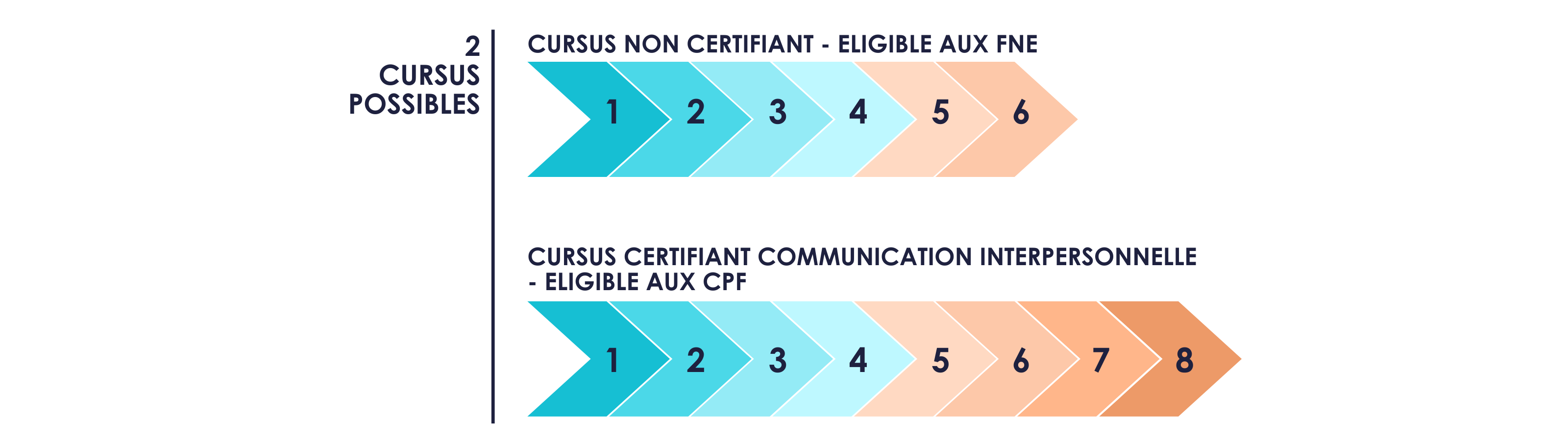 deux cursus formation communication interpersonnelle