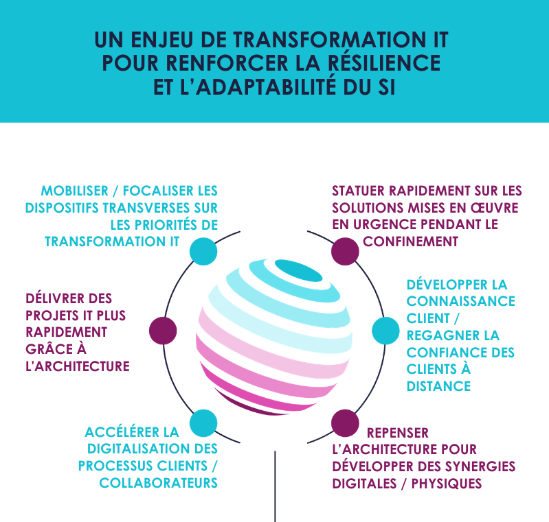 infographie transfo it