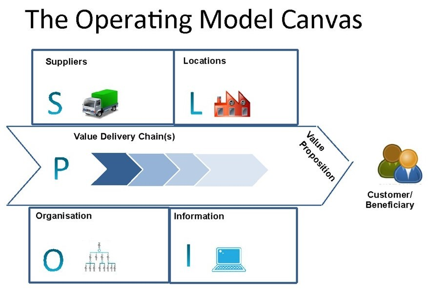 the operating model canvas